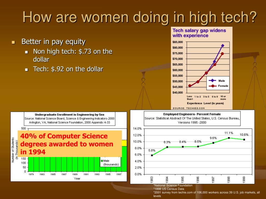 How are women doing in high tech?