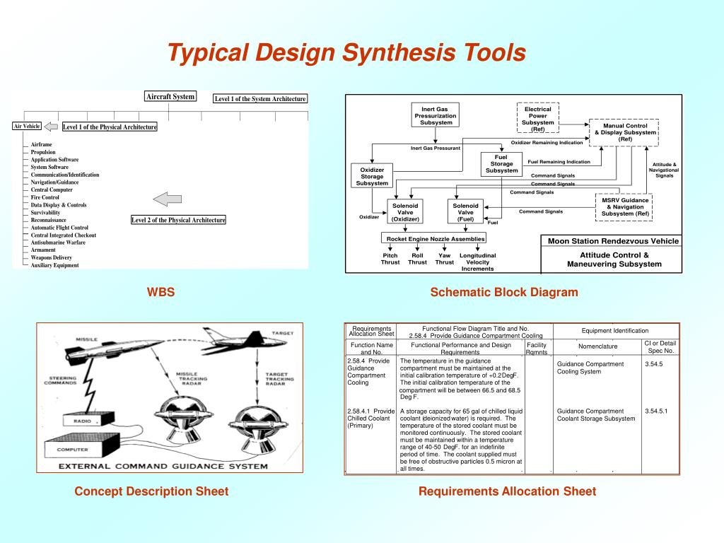 Typical Design Synthesis Tools