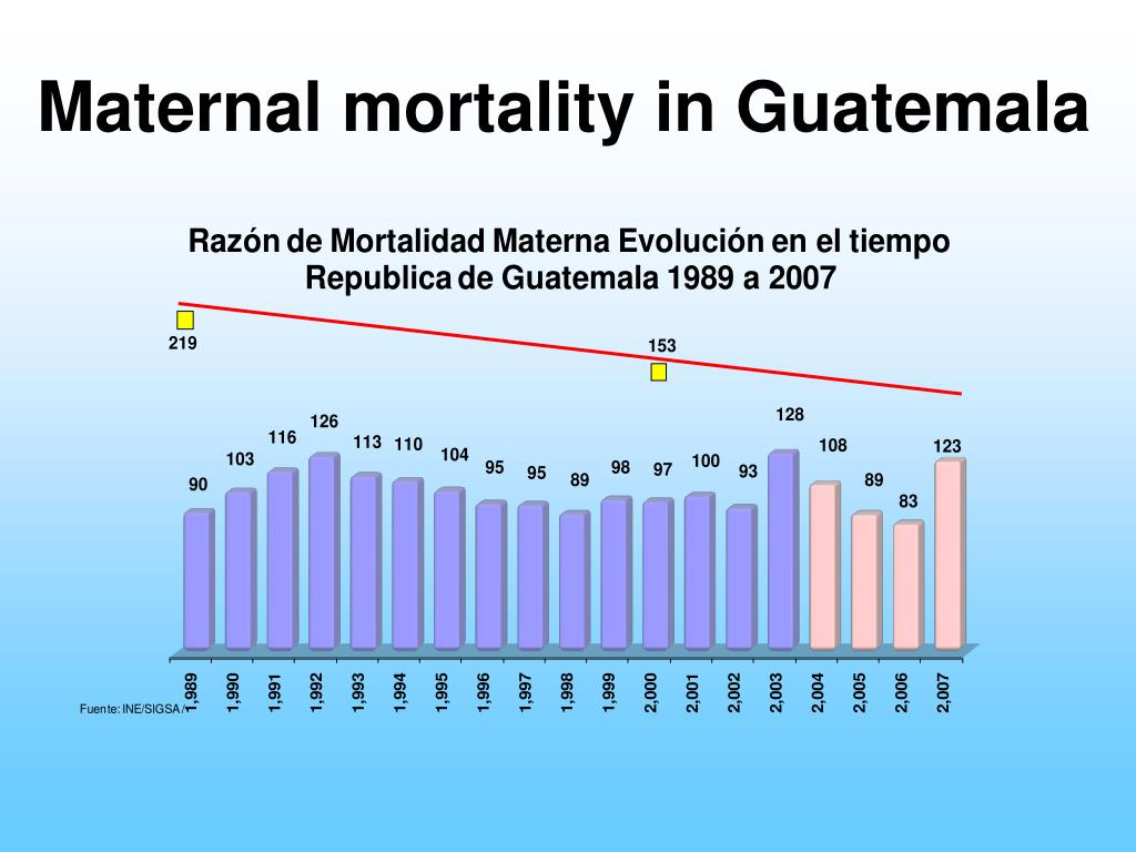 Maternal mortality in Guatemala