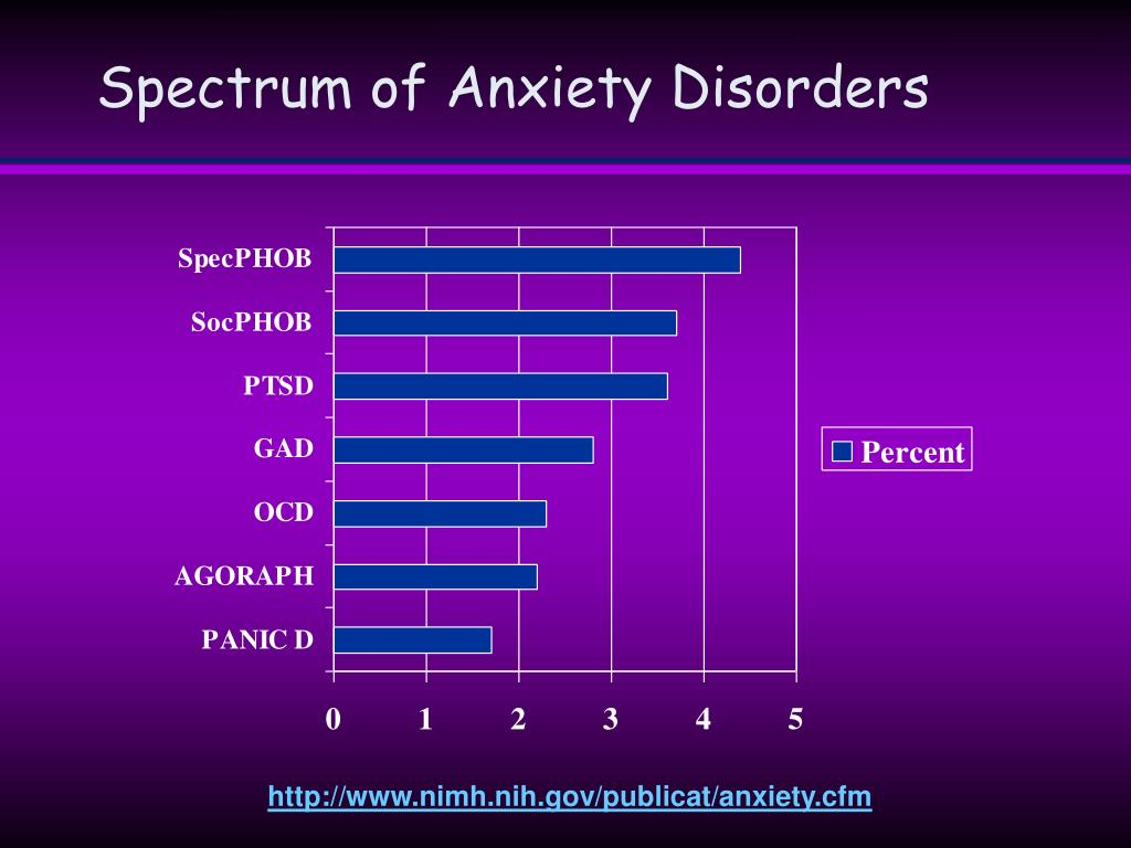 Spectrum of Anxiety Disorders