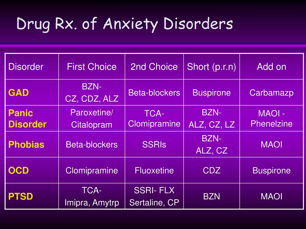Drug Rx. of Anxiety Disorders
