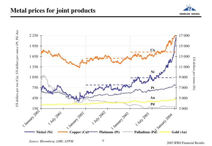 Metal prices for joint products