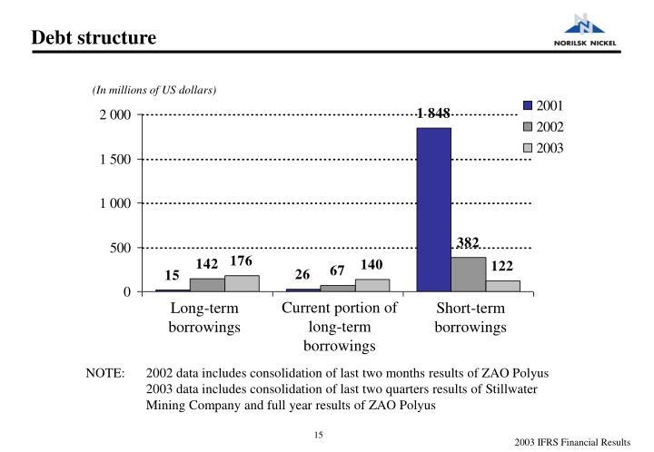 Debt structure