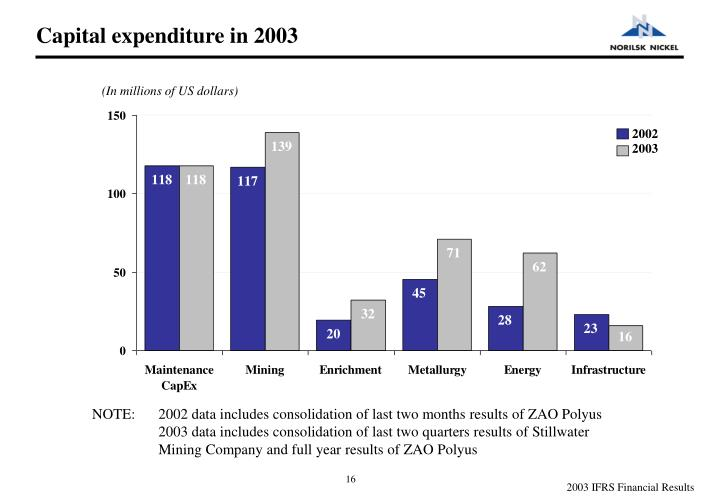 Capital expenditure in 2003