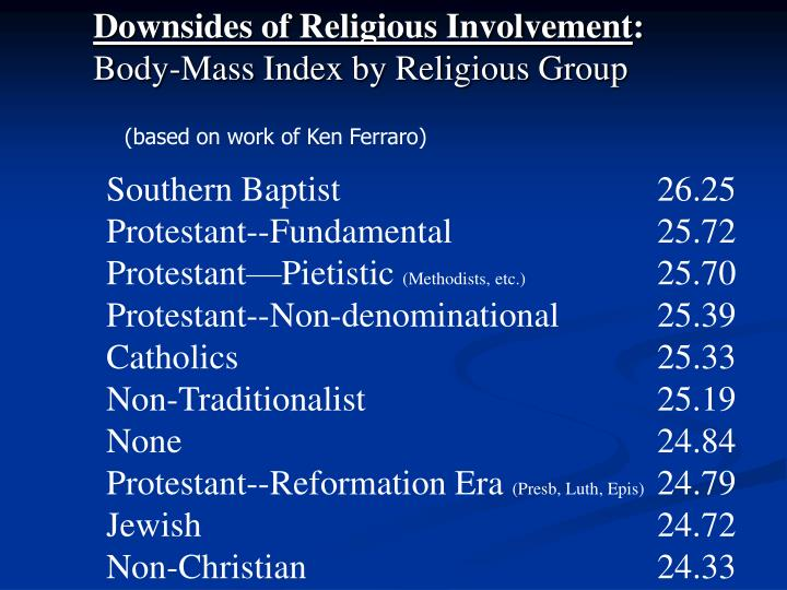 Downsides of Religious Involvement