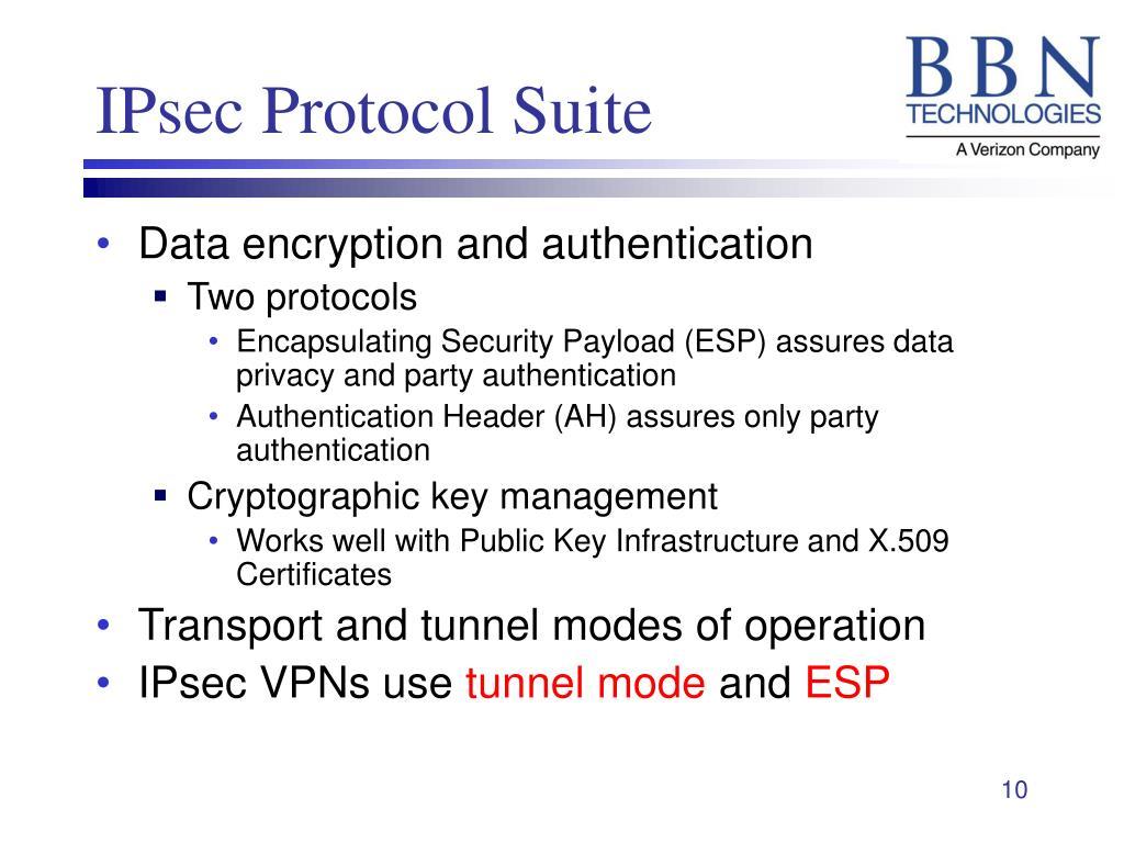 IPsec Protocol Suite