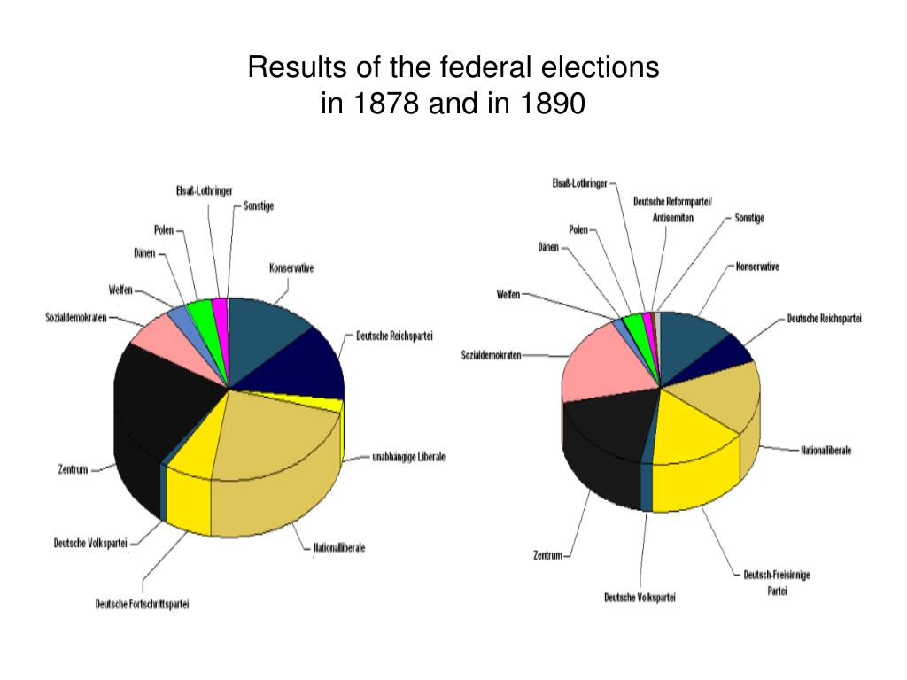 Results of the federal elections