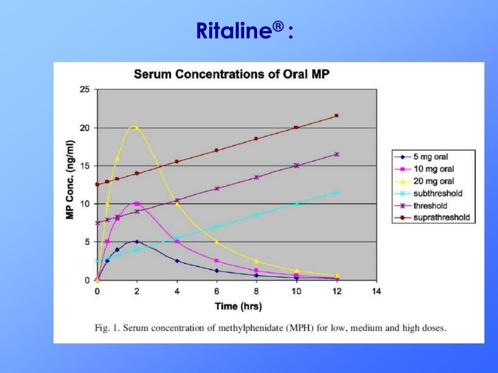 Ritaline