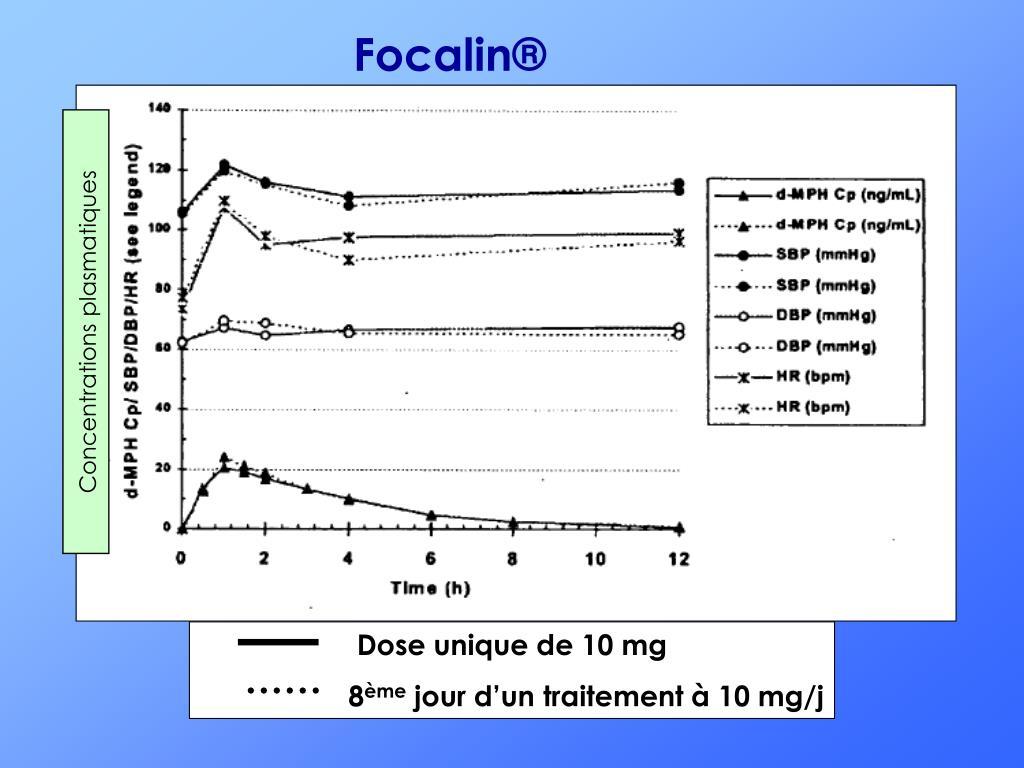 Focalin®