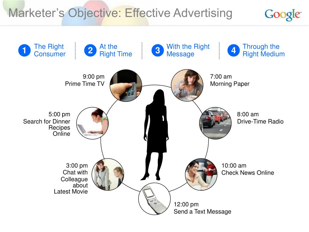 Marketer's Objective: Effective Advertising