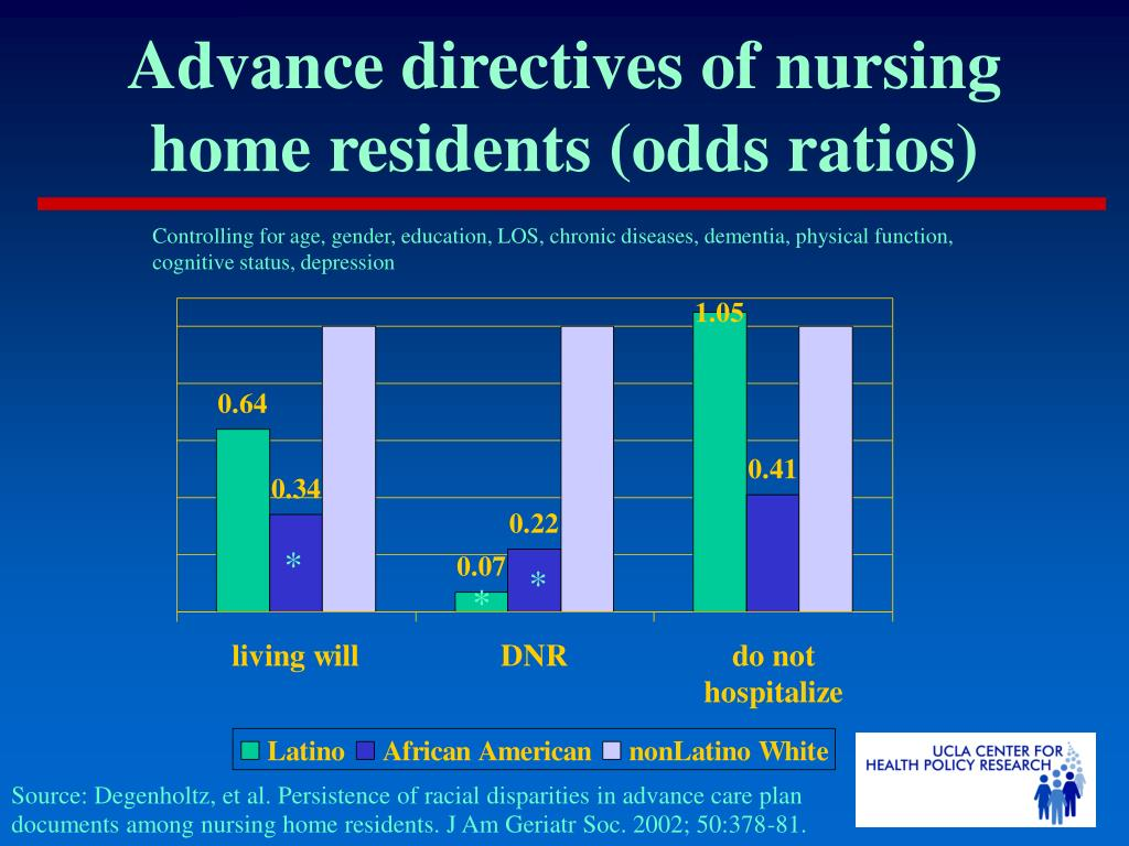 Advance directives of nursing home residents (odds ratios)