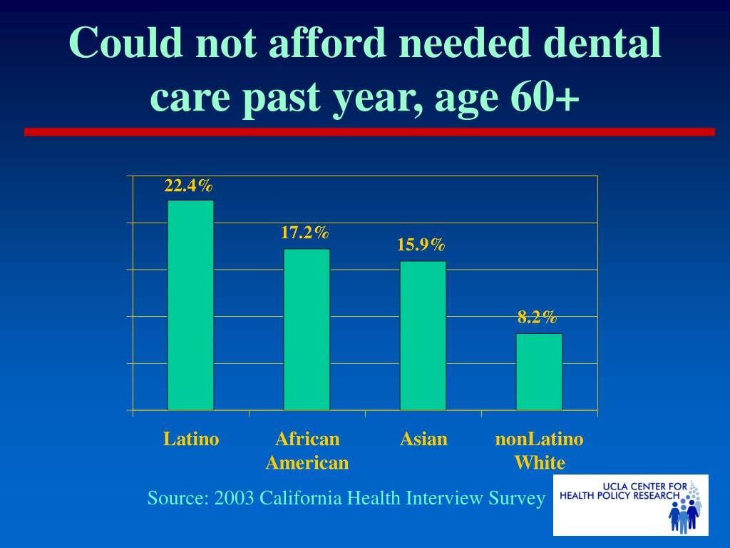 Could not afford needed dental care past year, age 60+