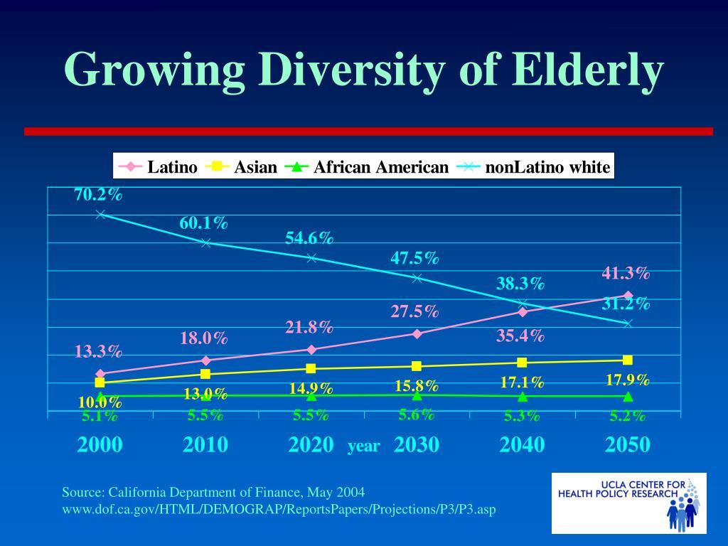 Growing Diversity of Elderly