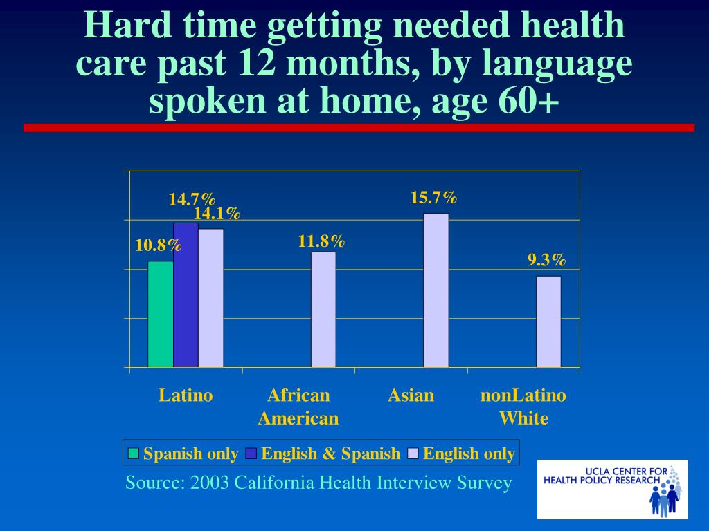 Hard time getting needed health care past 12 months, by language spoken at home, age 60+