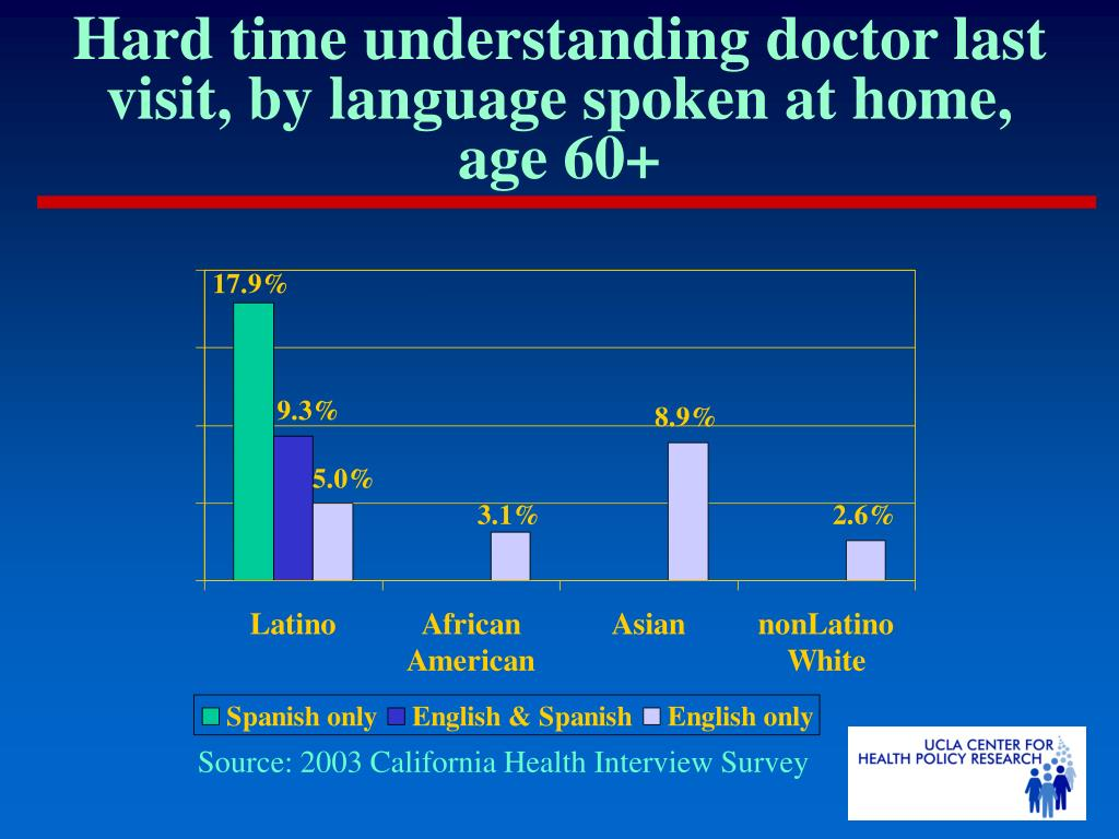 Hard time understanding doctor last visit, by language spoken at home, age 60+