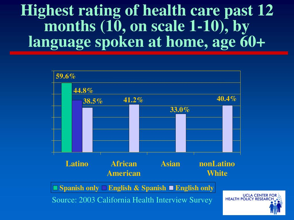 Highest rating of health care past 12 months (10, on scale 1-10), by language spoken at home, age 60+