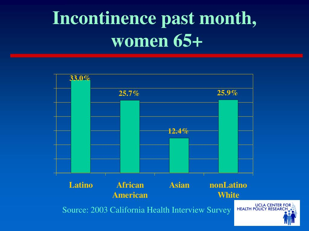 Incontinence past month,