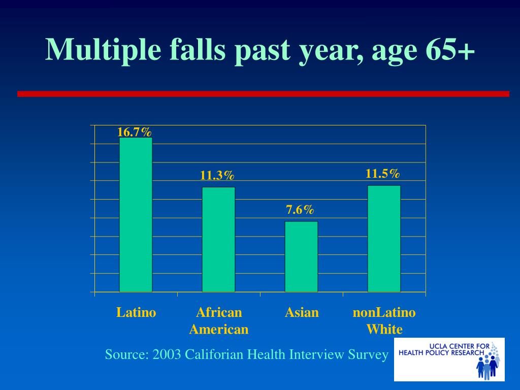 Multiple falls past year, age 65+