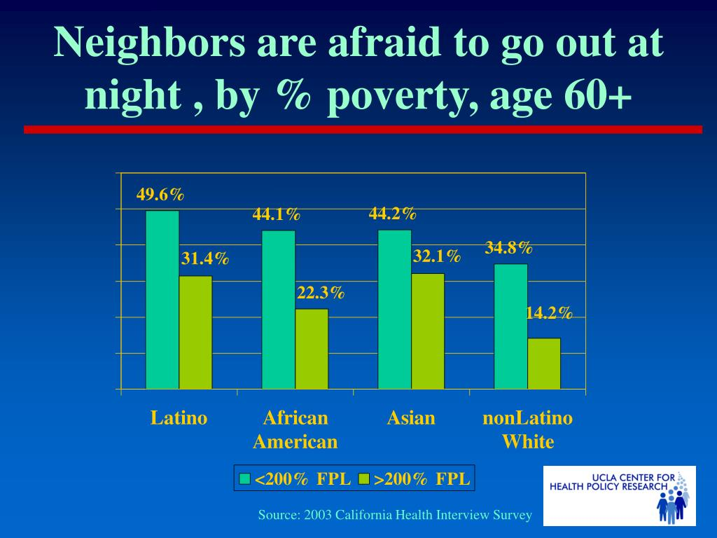 Neighbors are afraid to go out at night , by % poverty, age 60+