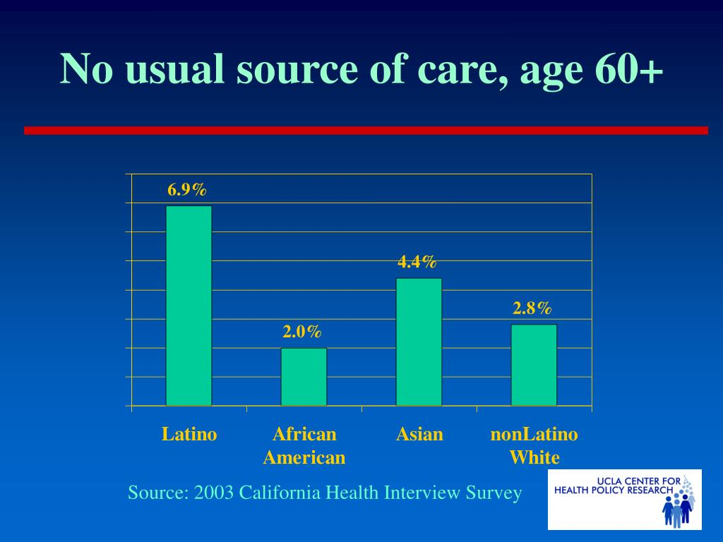 No usual source of care, age 60+