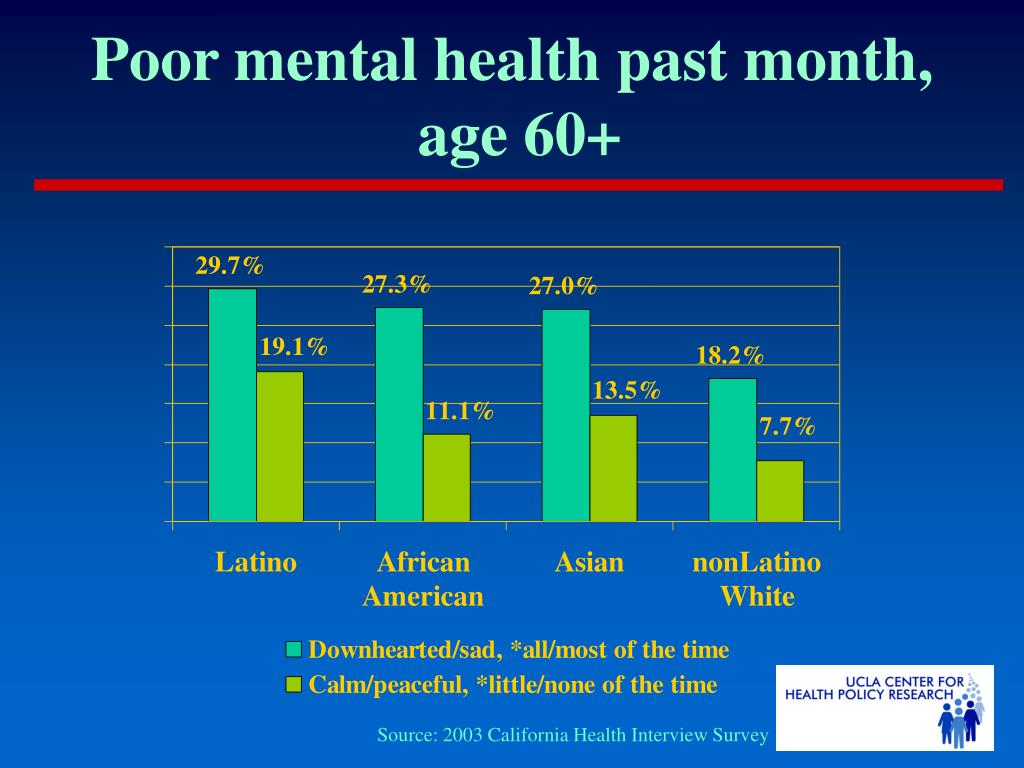 Poor mental health past month,