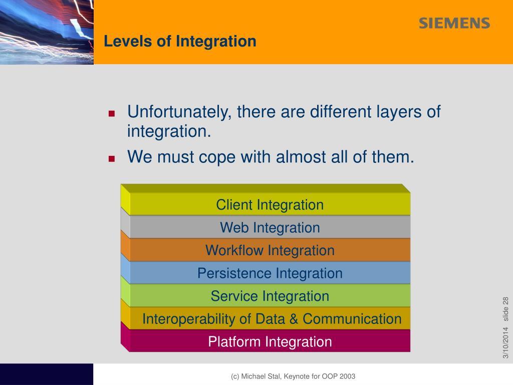 Levels of Integration