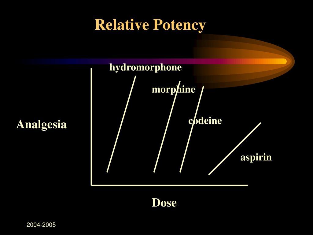 Relative Potency