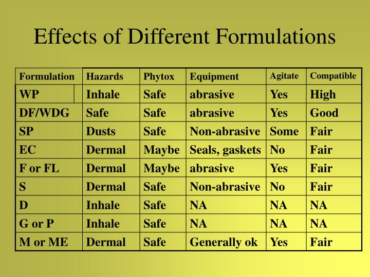 Effects of Different Formulations