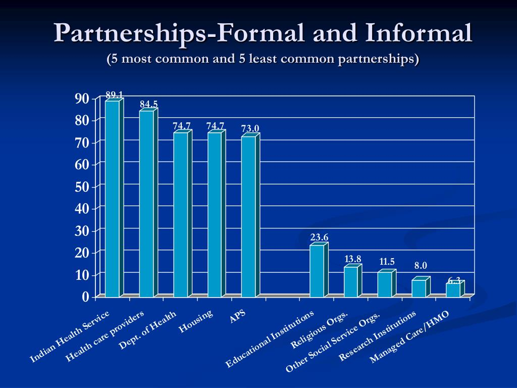 Partnerships-Formal and Informal