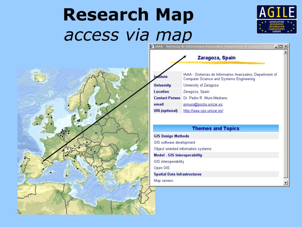 Research Map