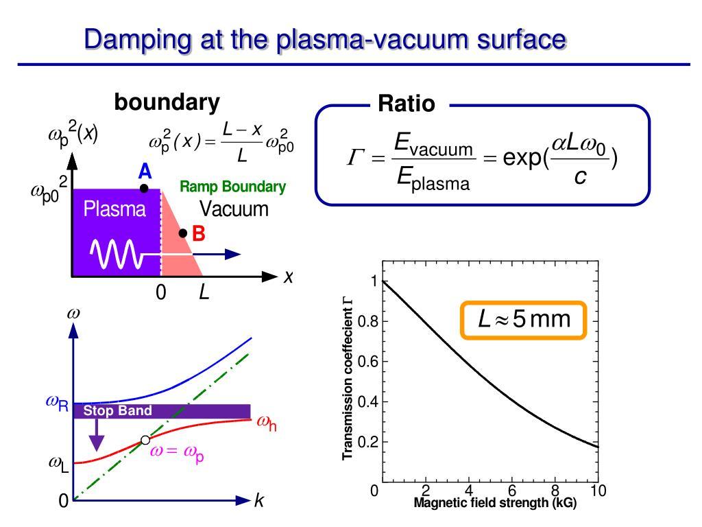 Damping at the plasma-vacuum surface