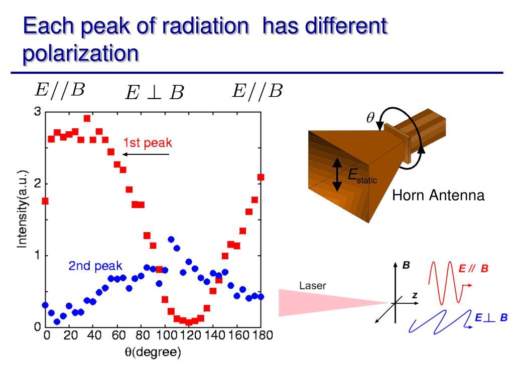 Each peak of radiation  has different polarization