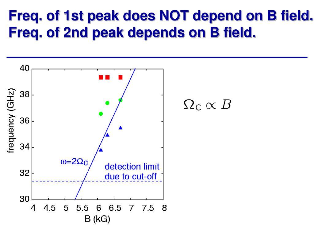Freq. of 1st peak does NOT depend on B field.