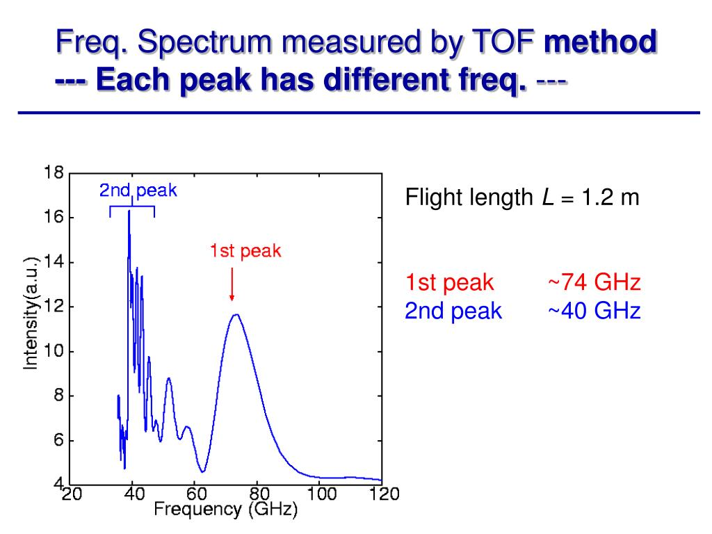 Freq. Spectrum measured by TOF