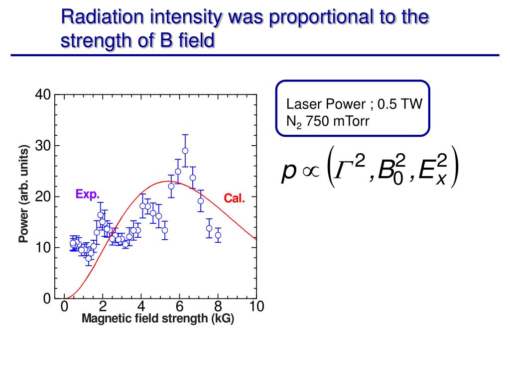 Radiation intensity was proportional to the strength of B field