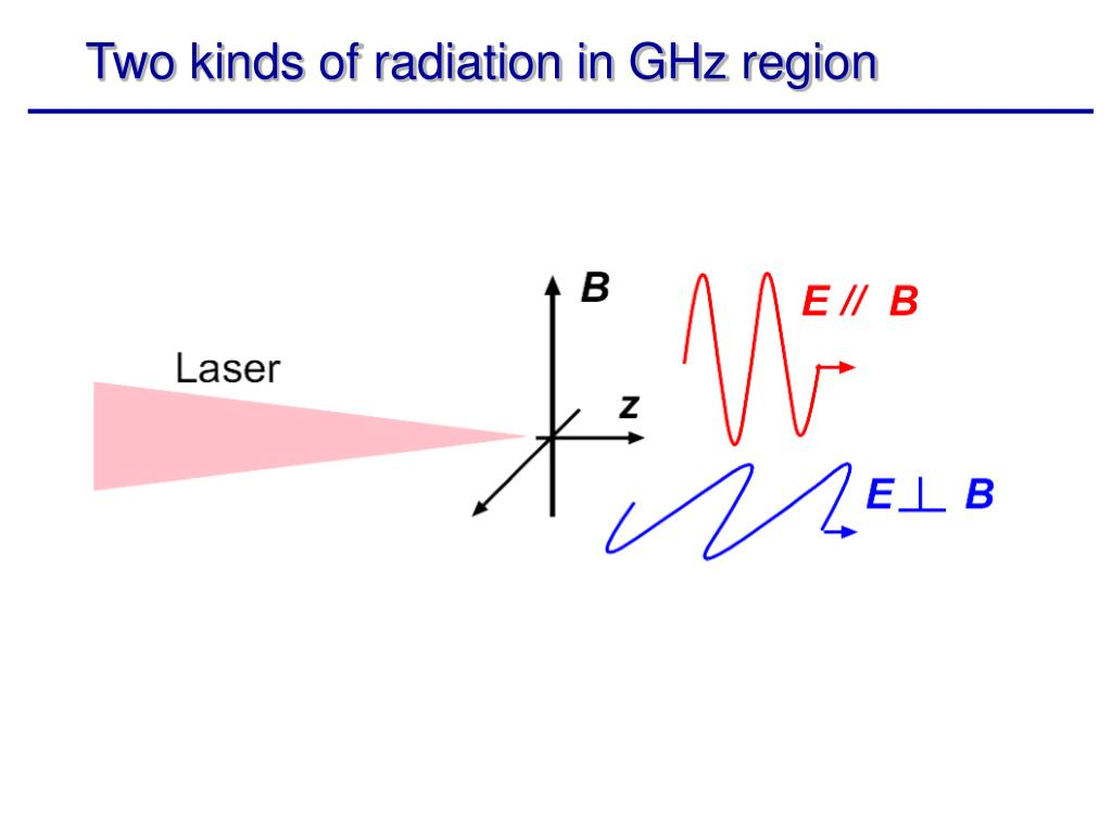 Two kinds of radiation in GHz region