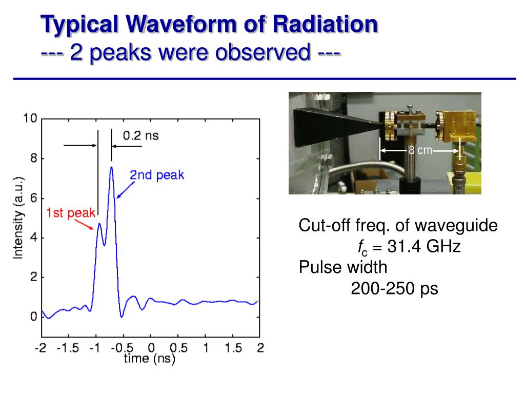 Typical Waveform of Radiation