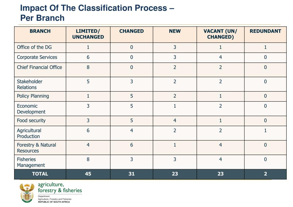 Impact Of The Classification Process –