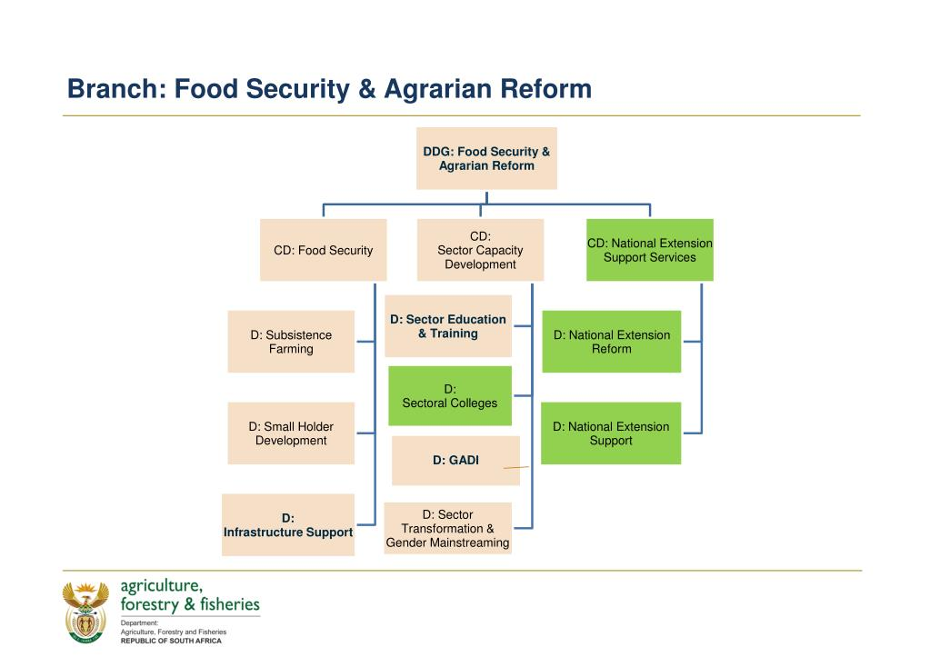 Branch: Food Security & Agrarian Reform