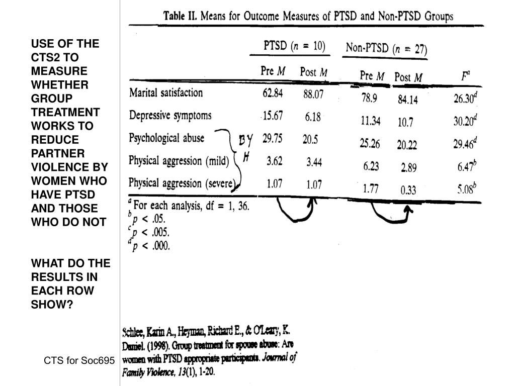 USE OF THE CTS2 TO MEASURE WHETHER GROUP TREATMENT WORKS TO REDUCE PARTNER  VIOLENCE BY WOMEN WHO HAVE PTSD AND THOSE WHO DO NOT