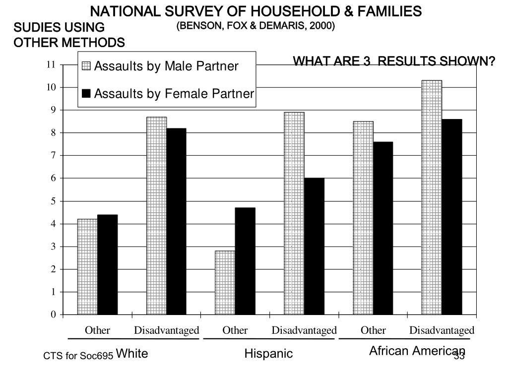 NATIONAL SURVEY OF HOUSEHOLD & FAMILIES