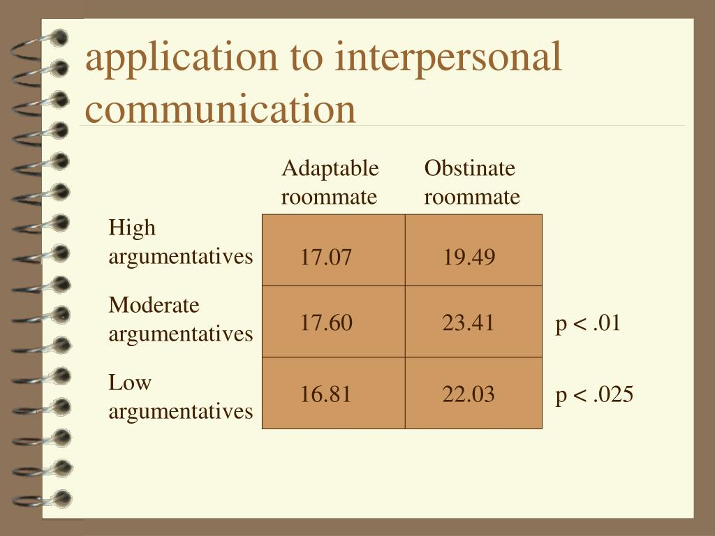 application to interpersonal communication