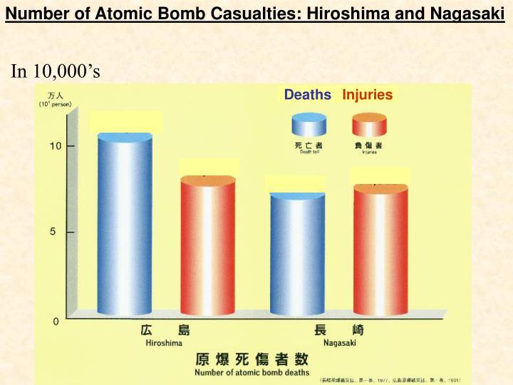 Number of Atomic Bomb Casualties: Hiroshima and Nagasaki