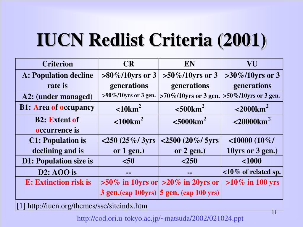 IUCN Redlist Criteria (2001)