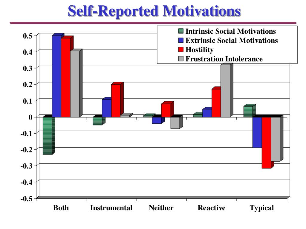 Self-Reported Motivations