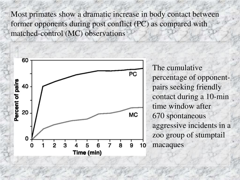 Most primates show a dramatic increase in body contact between former opponents during post conflict (PC) as compared with matched-control (MC) observations