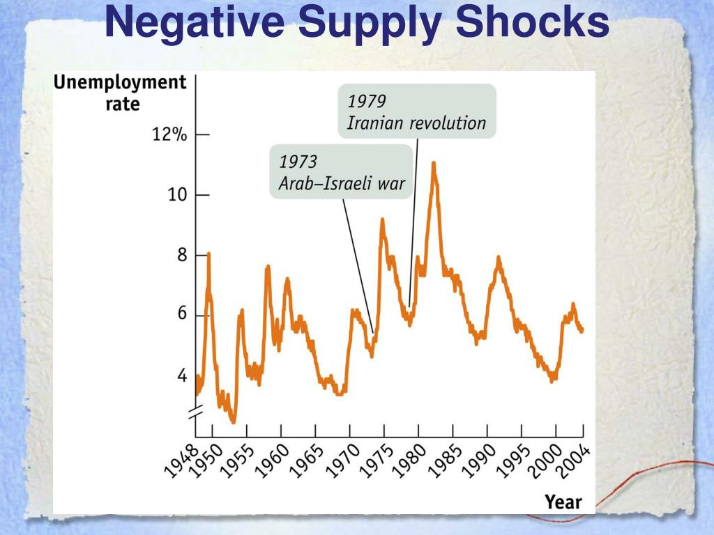 Negative Supply Shocks