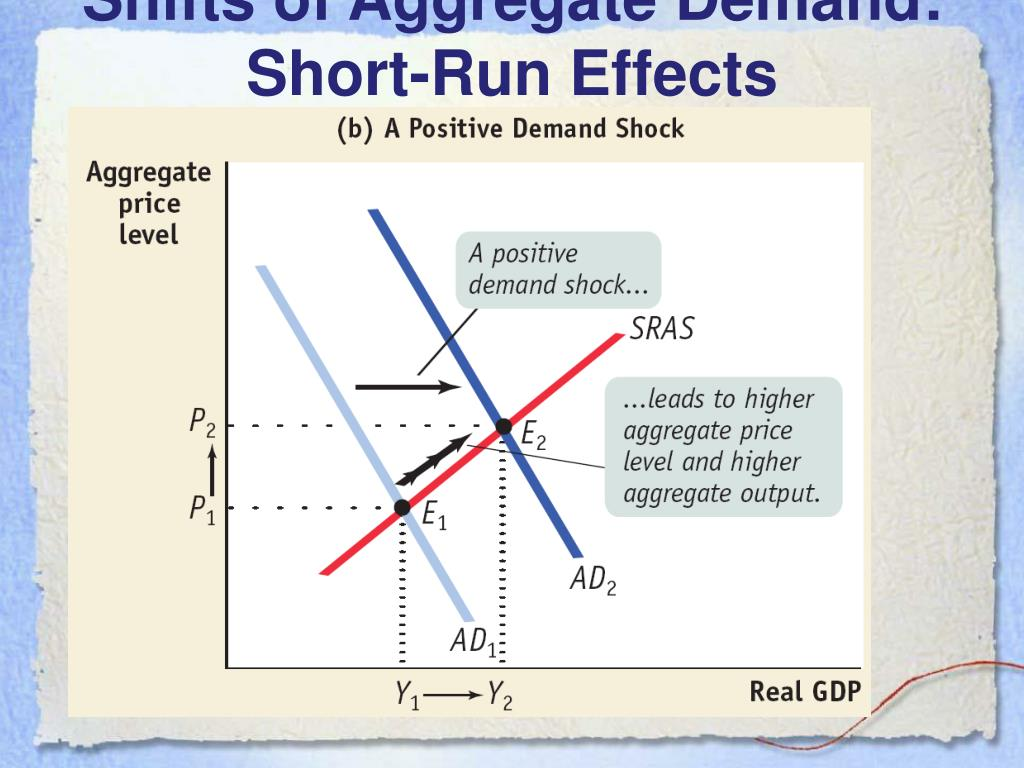 Shifts of Aggregate Demand: Short-Run Effects
