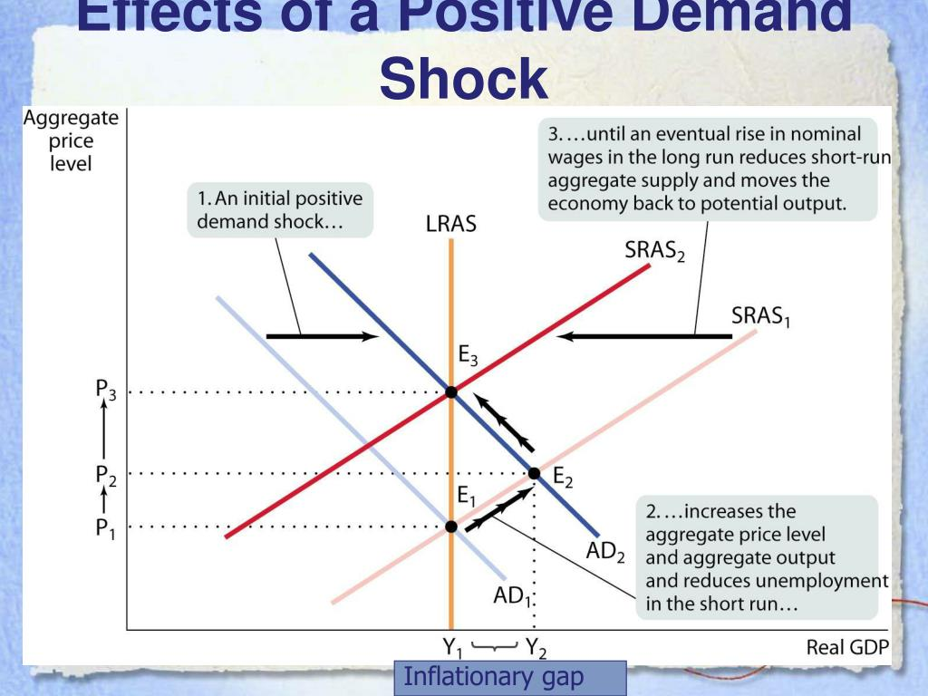 Short-Run Versus Long-Run Effects of a Positive Demand Shock