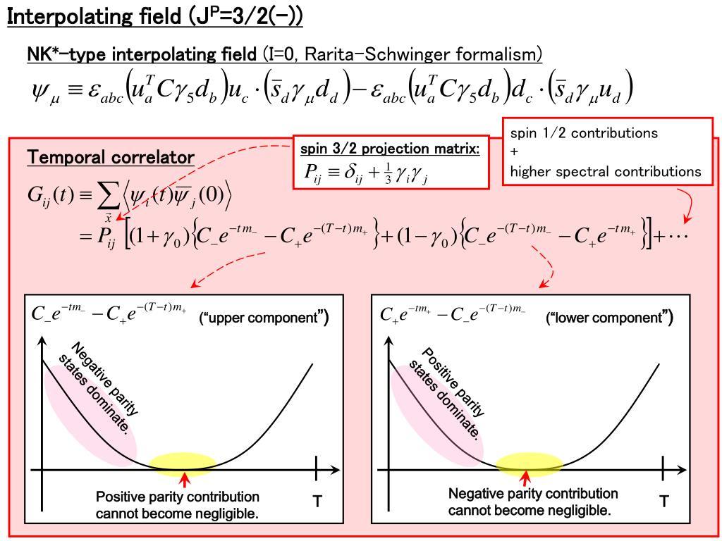 Interpolating field (J